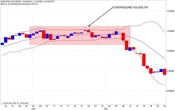 contrazione volatilità bande di bollinger