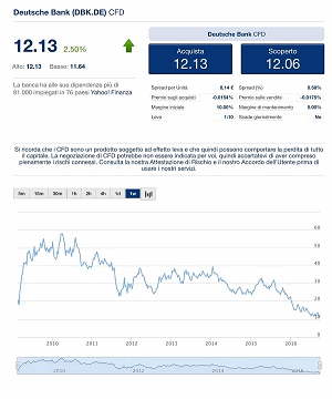 Deutsche Bank Quotazioni