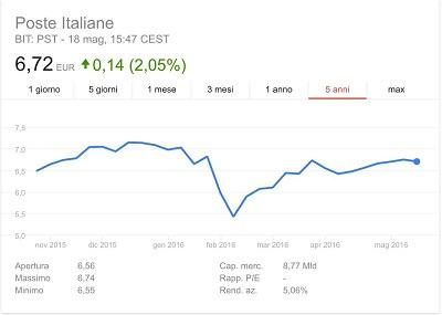 grafico azioni poste italiane