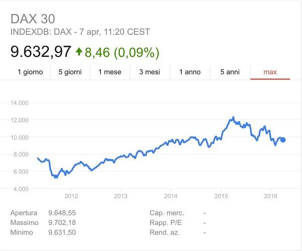 dax quotazione grafico 0d2778fde298