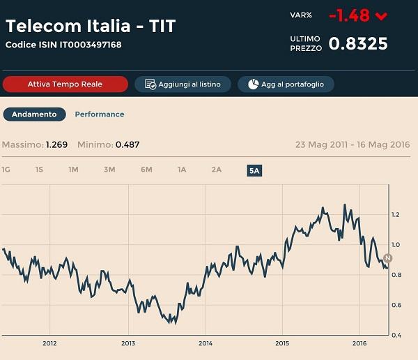 grafico azioni telecom italia