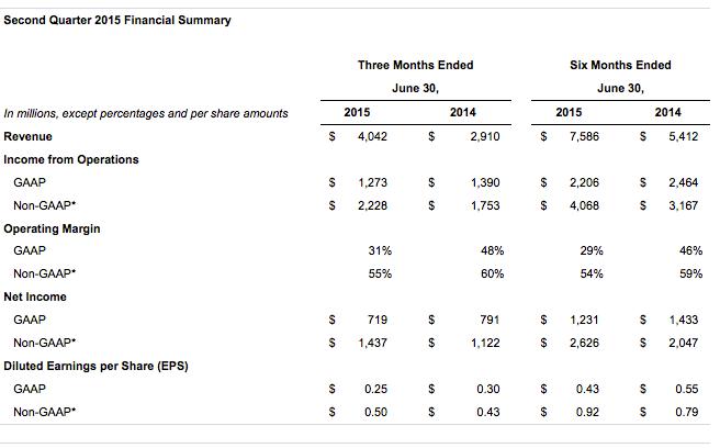 comprare azioni Facebook i guadagni 2015