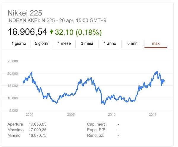 nikkei grafico