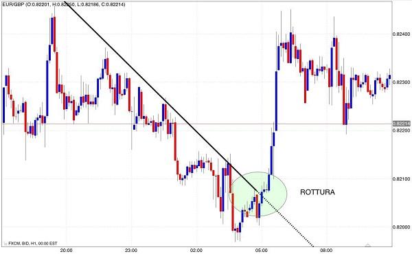 segnale acquisto trend line resistenza