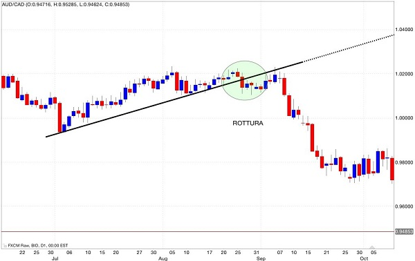 segnale vendiuta trend line supporto