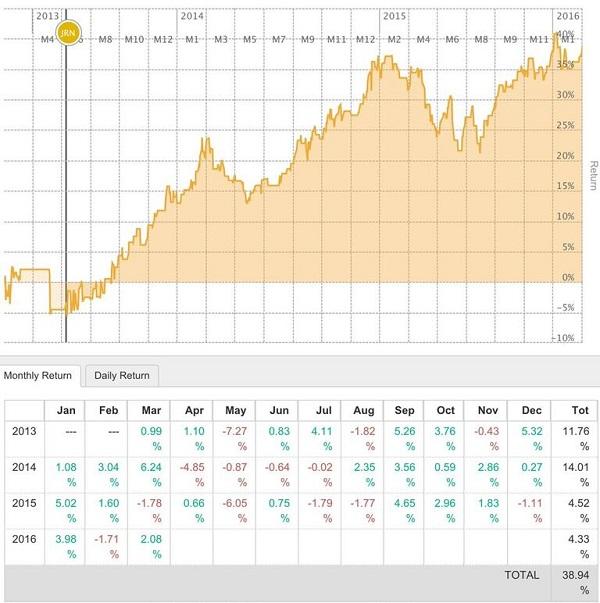 social trading Borsa