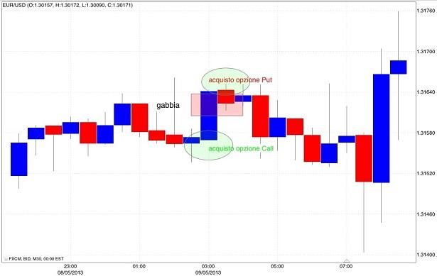 According to binary options traders choice bar
