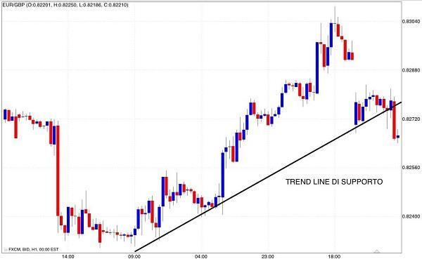 tracciare una trend line supporto