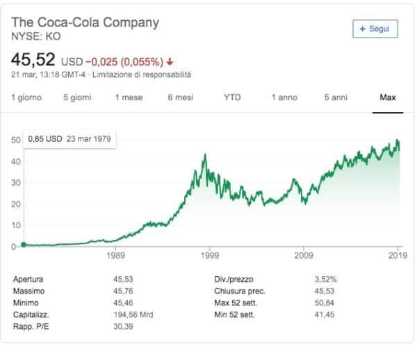 Azioni Coca Cola Andamento