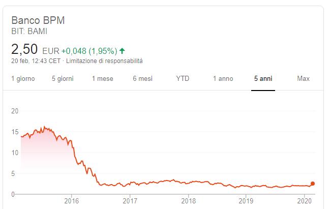 comprare azioni banco popolare