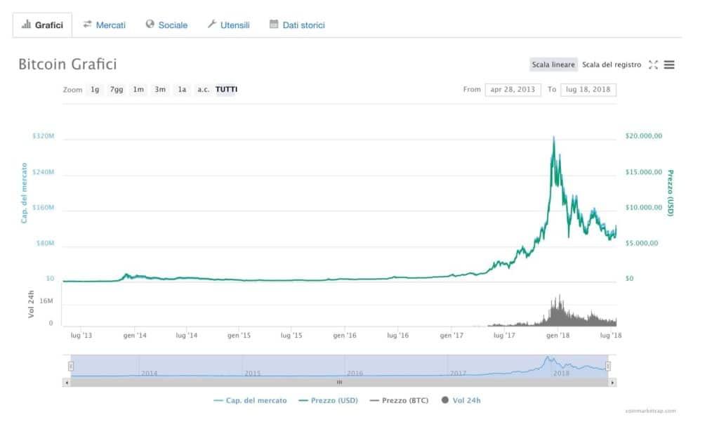 Andamento Bitcoin negli anni