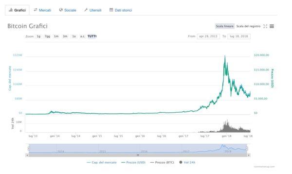 quanto guadagna un trader di Borsa con Bitcoin