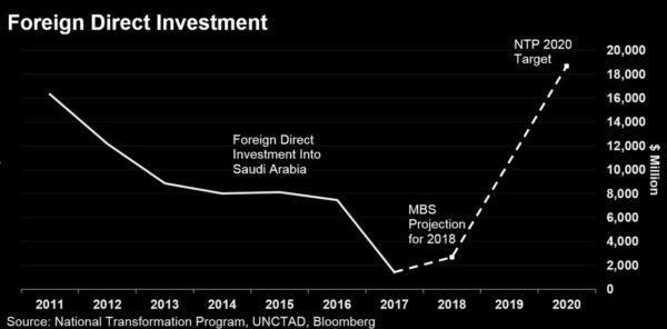 Investimenti Esteri Arabia