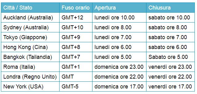 Orari-forex