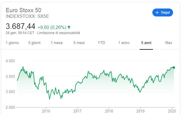 euro stoxx 50 andamento
