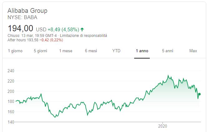 investimenti-ad-alto-rendimento-alibaba