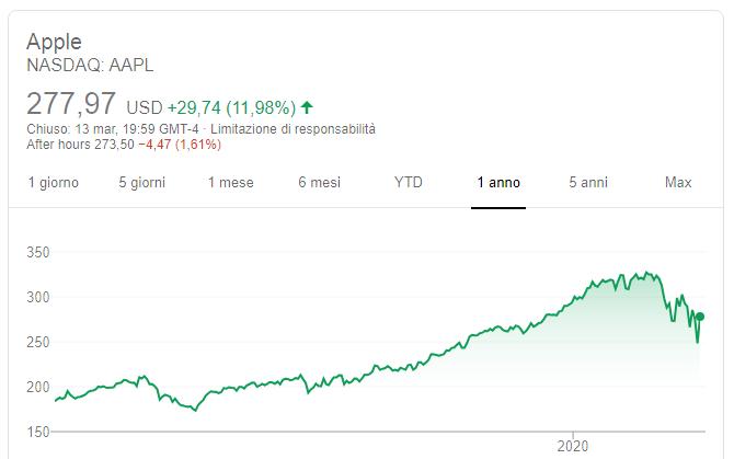 investimenti-ad-alto-rendimento-apple