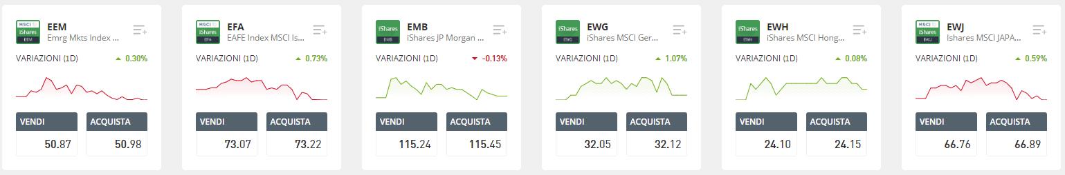 investire in etf con etoro