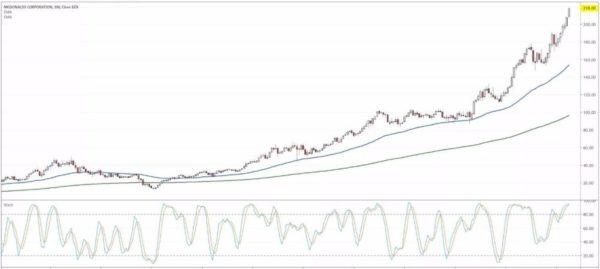 comprare azioni mcdonald 1990-2019