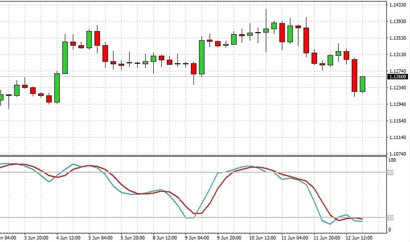 oscillatori trading