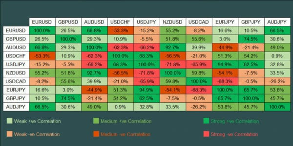 tabella correlazioni valute