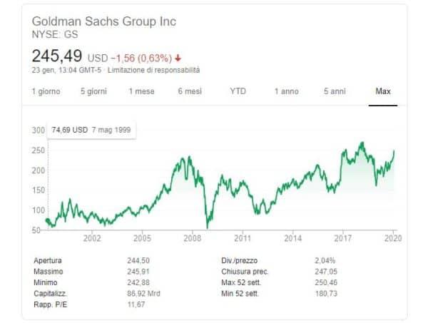 comprare azioni Goldman Sachs quotazione