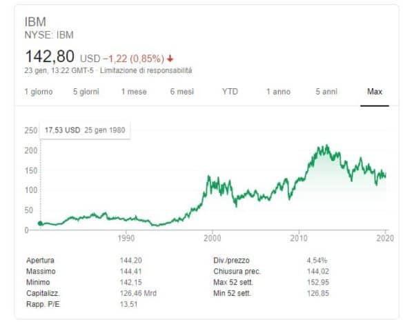 comprare azioni IBM andamento generale