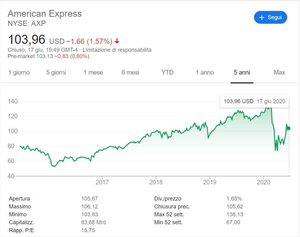 comprare azioni american express andamento 2020