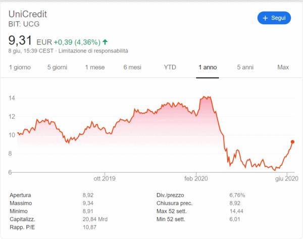 comprare azioni unicredit andamento