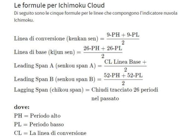 Formula ichimoku