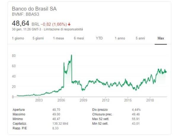 comprare azioni Banco do Brasil quotazione