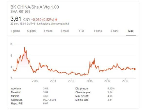 comprare azioni Bank of China quotazione