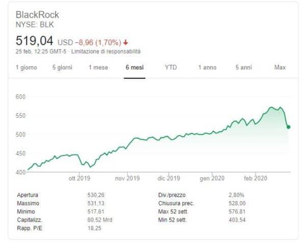 comprare azioni blacrock