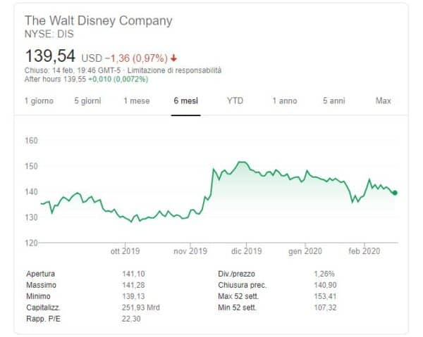 eToro Walt Disney