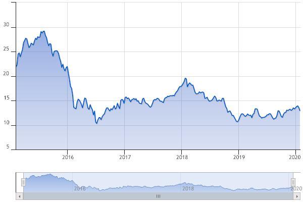 comprare azioni Credit suisse quotazione