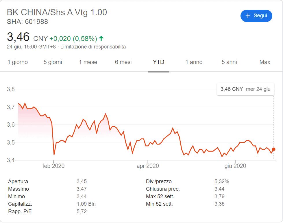 comprare azioni bank of china andamento 2020