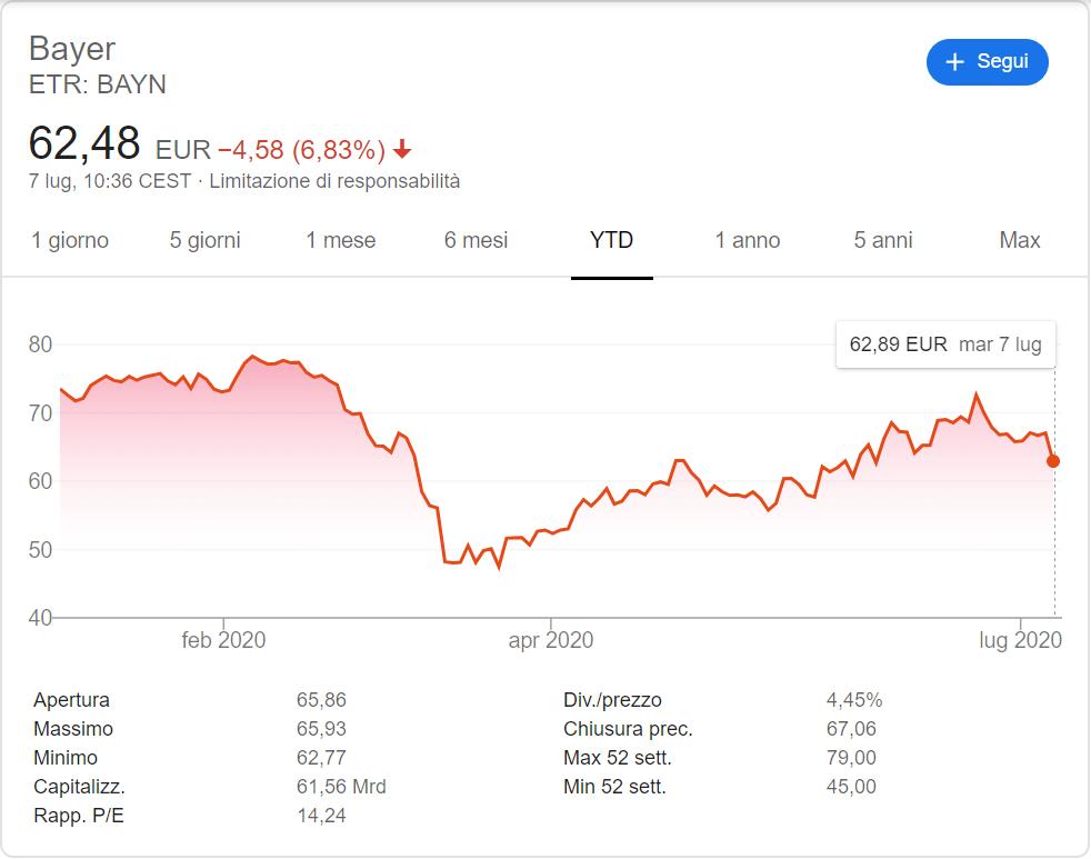 comprare azioni bayer andamento 2020