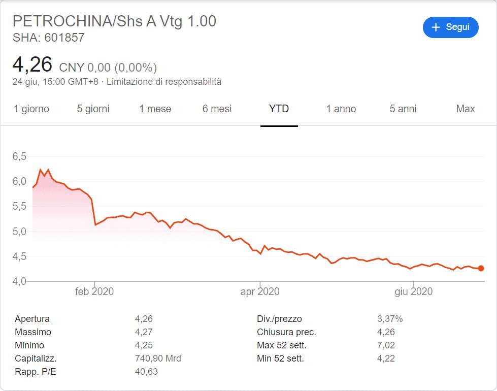 comprare azioni petrochina andamento 2020