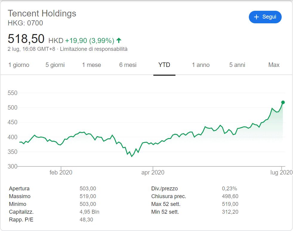 comprare azioni tencent andamento 2020