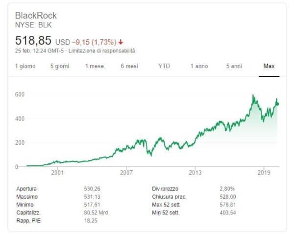 comprare azioni blackrock