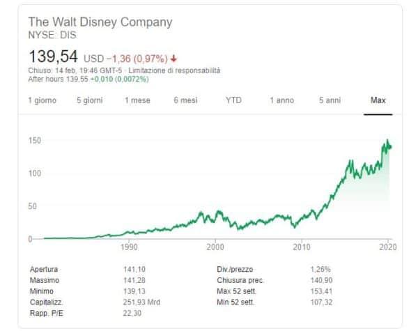 quotazione Walt Disney