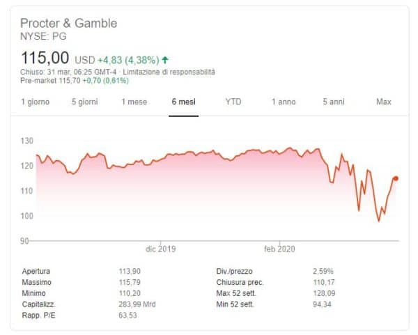 6mesi Procter & Gamble