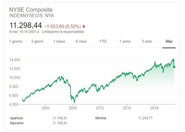 NYSE composite quotazione