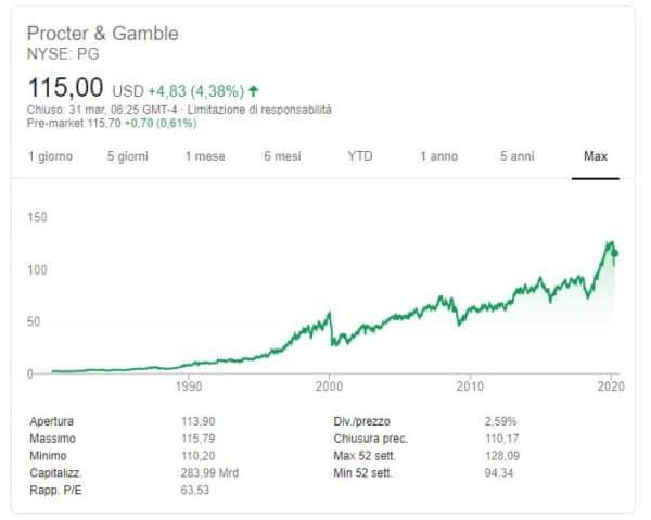Quotazione Procter & Gamble