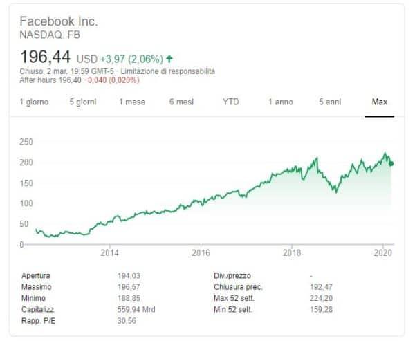 investire-in-startup-facebook