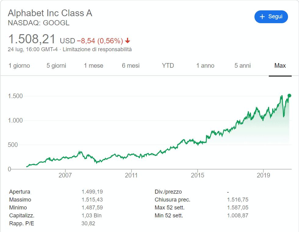 investire-in-startup-google