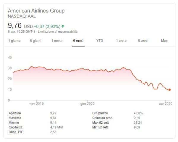 6mesi American Airlines