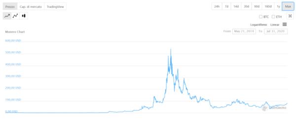 comprare-monero-andamento-storico