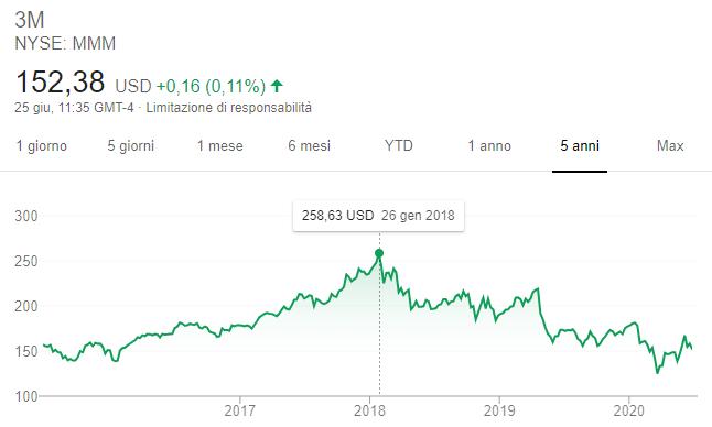 Comprare azioni 3M