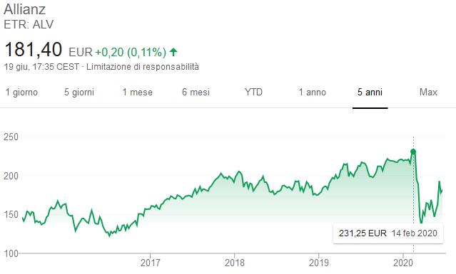 Comprare azioni Allianz